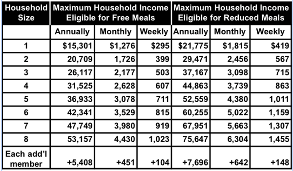 Free Reduced income chart